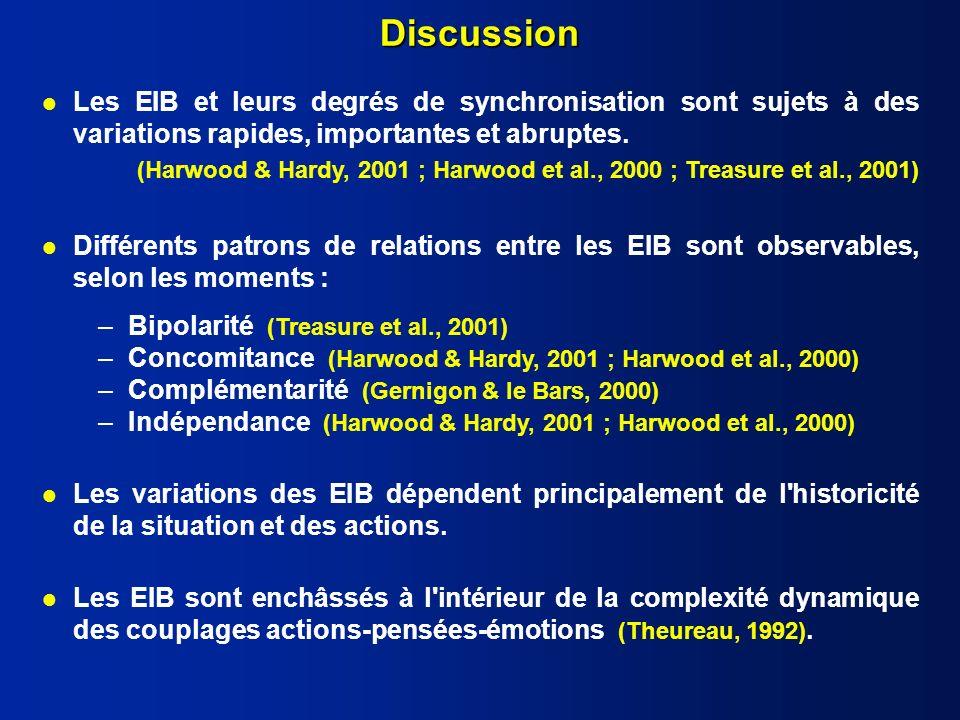 Discussion Les EIB et leurs degrés de synchronisation sont sujets à des variations rapides, importantes et abruptes.