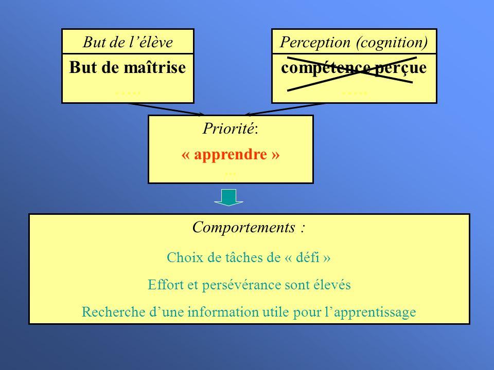 But de maîtrise ….. compétence perçue …..