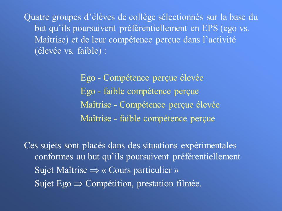 Quatre groupes d'élèves de collège sélectionnés sur la base du but qu'ils poursuivent préférentiellement en EPS (ego vs. Maîtrise) et de leur compétence perçue dans l'activité (élevée vs. faible) :