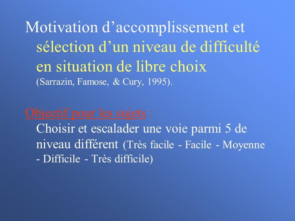 Motivation d'accomplissement et sélection d'un niveau de difficulté en situation de libre choix (Sarrazin, Famose, & Cury, 1995).