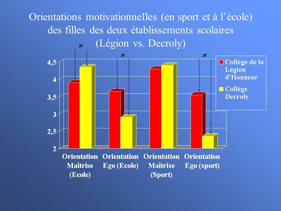 Orientations motivationnelles (en sport et à l'école) des filles des deux établissements scolaires (Légion vs. Decroly)