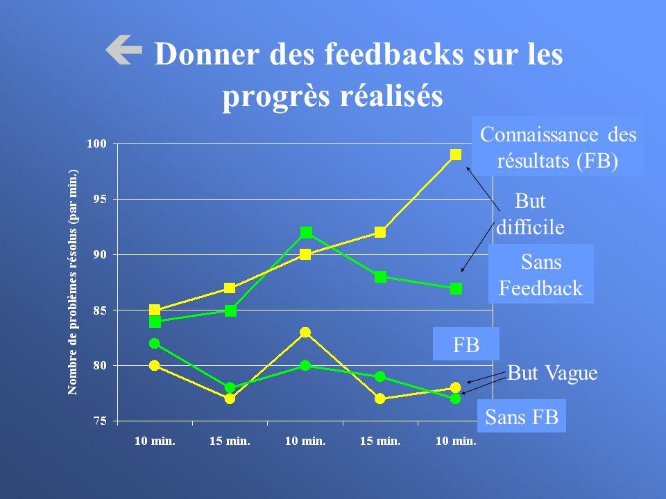  Donner des feedbacks sur les progrès réalisés