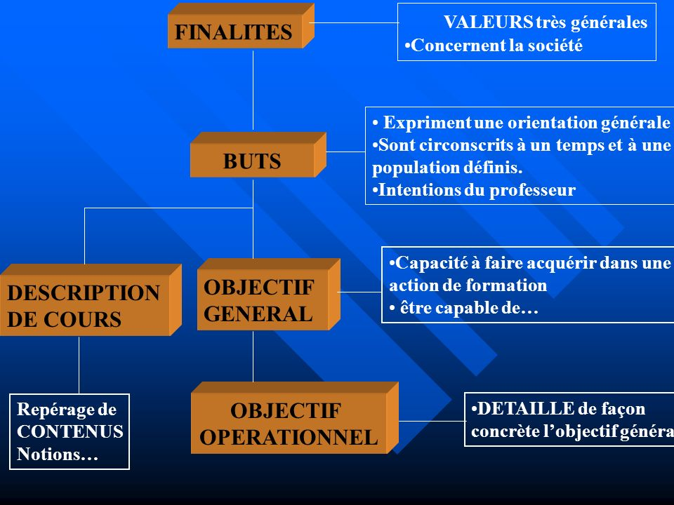BUTS OBJECTIF OPERATIONNEL