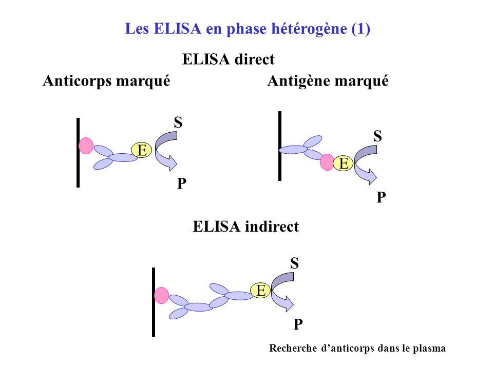 Les ELISA en phase hétérogène (1)