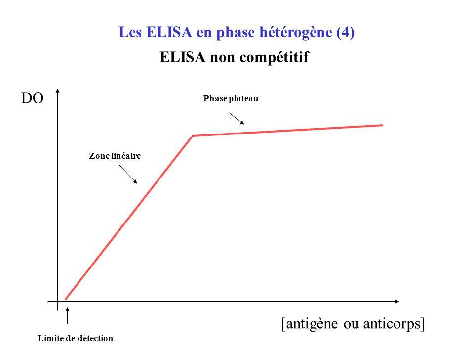 Les ELISA en phase hétérogène (4)