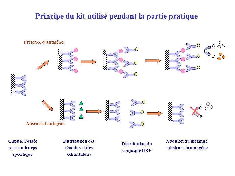 Principe du kit utilisé pendant la partie pratique