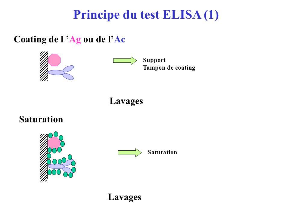 Principe du test ELISA (1)