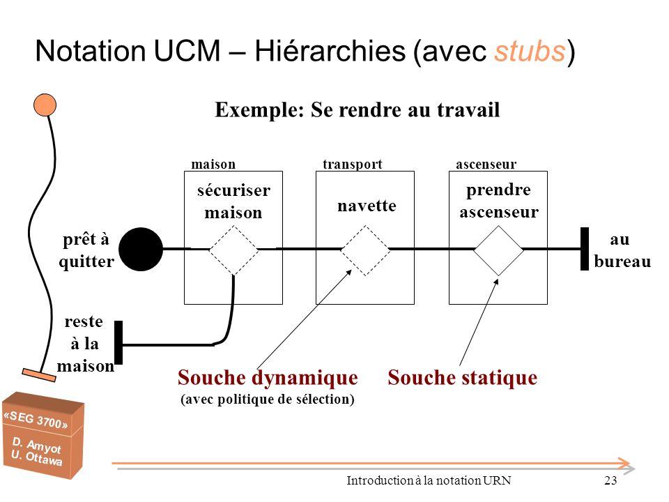 Notation UCM – Hiérarchies (avec stubs)