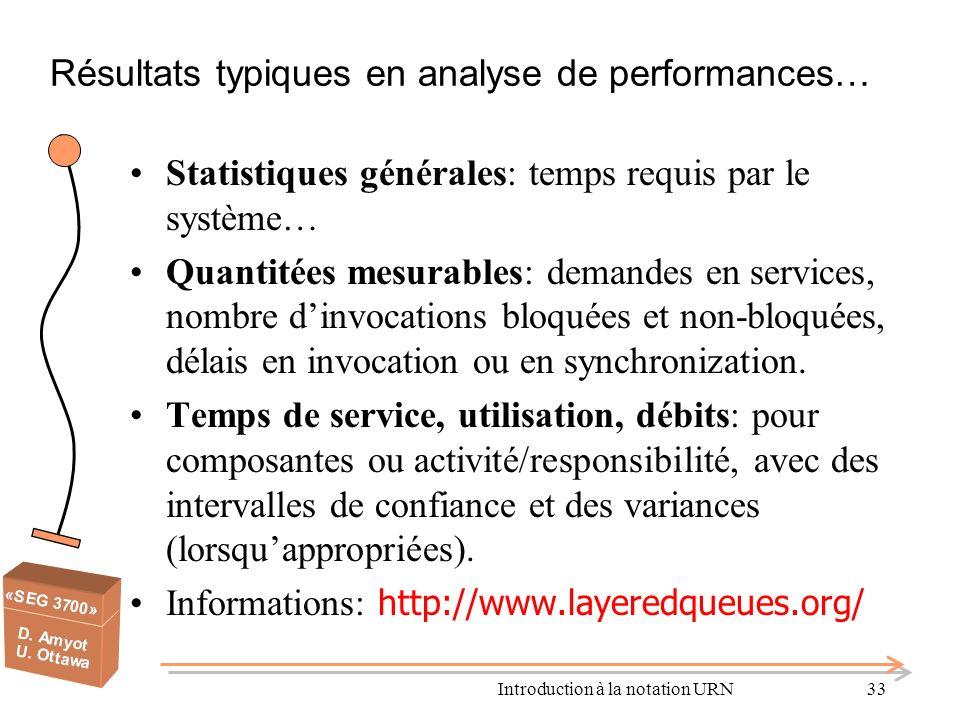 Résultats typiques en analyse de performances…