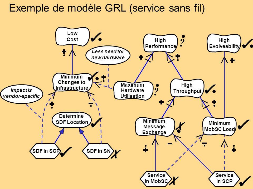 Exemple de modèle GRL (service sans fil)