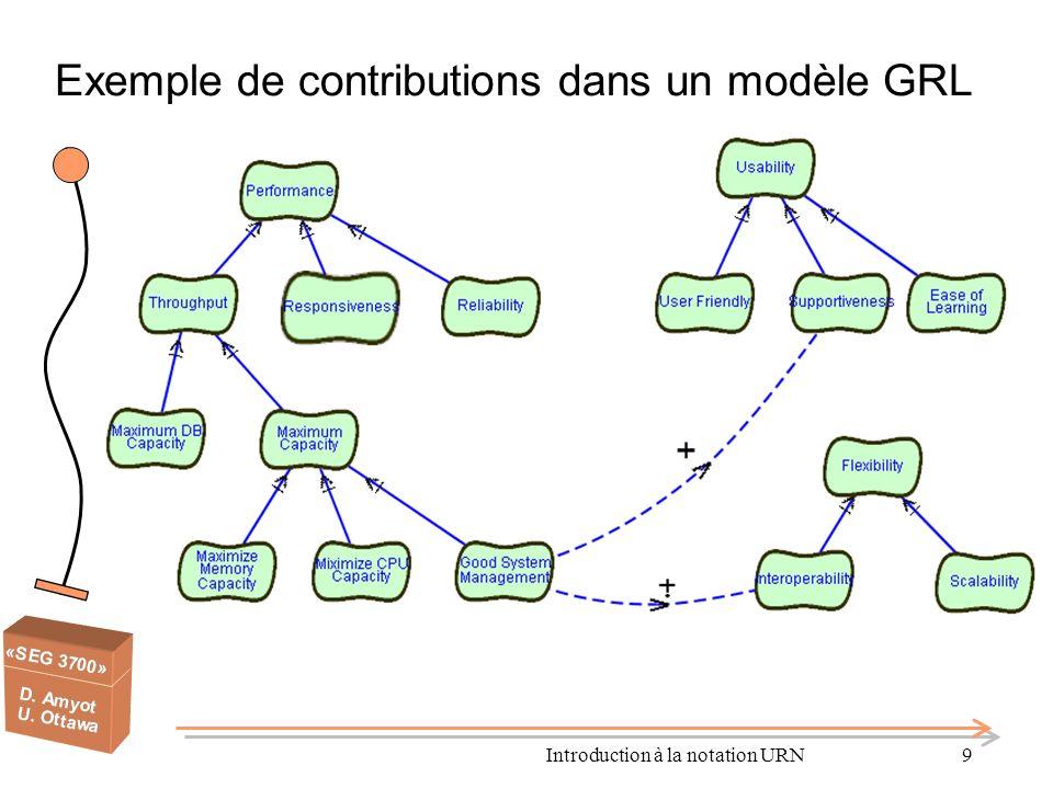 Exemple de contributions dans un modèle GRL