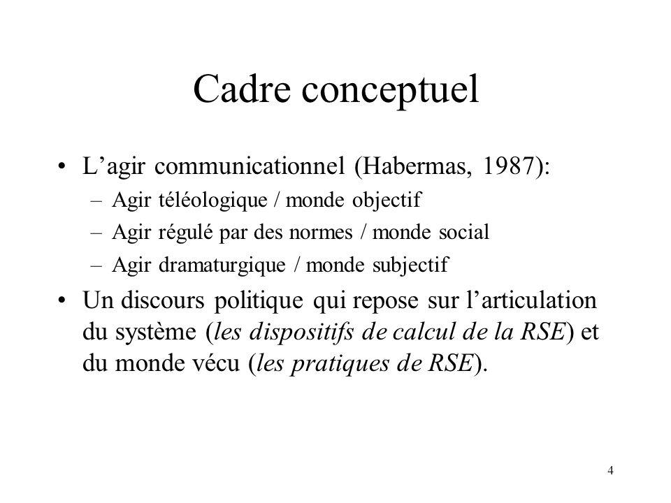 Cadre conceptuel L'agir communicationnel (Habermas, 1987):