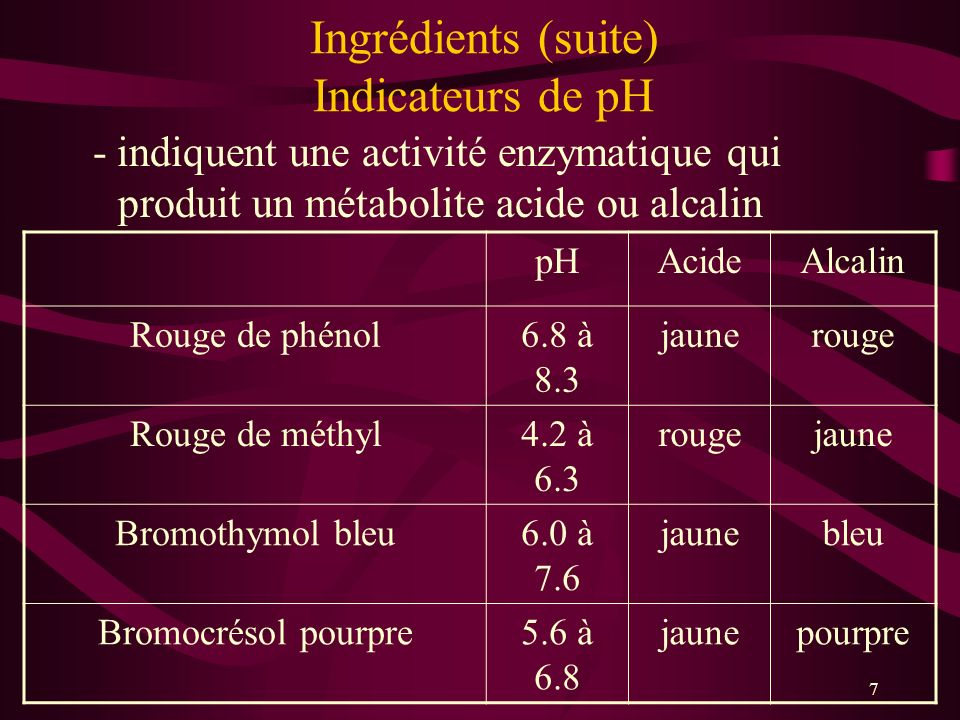 Ingrédients (suite) Indicateurs de pH