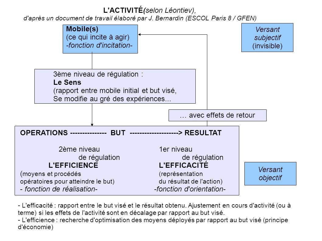 L ACTIVITÉ(selon Léontiev),