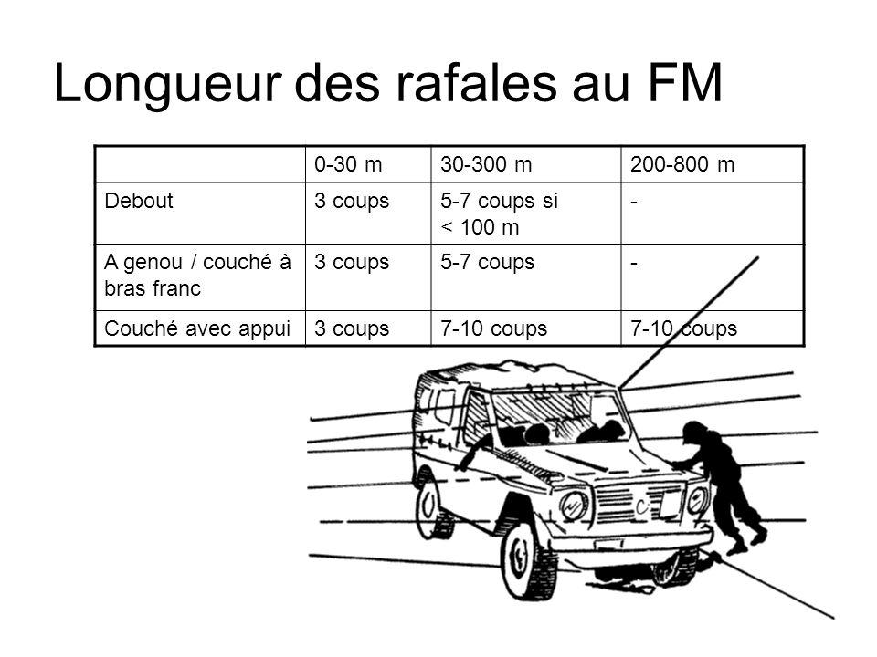 Longueur des rafales au FM