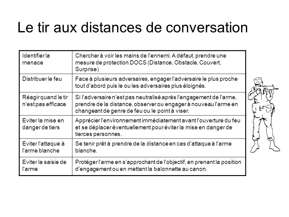 Le tir aux distances de conversation