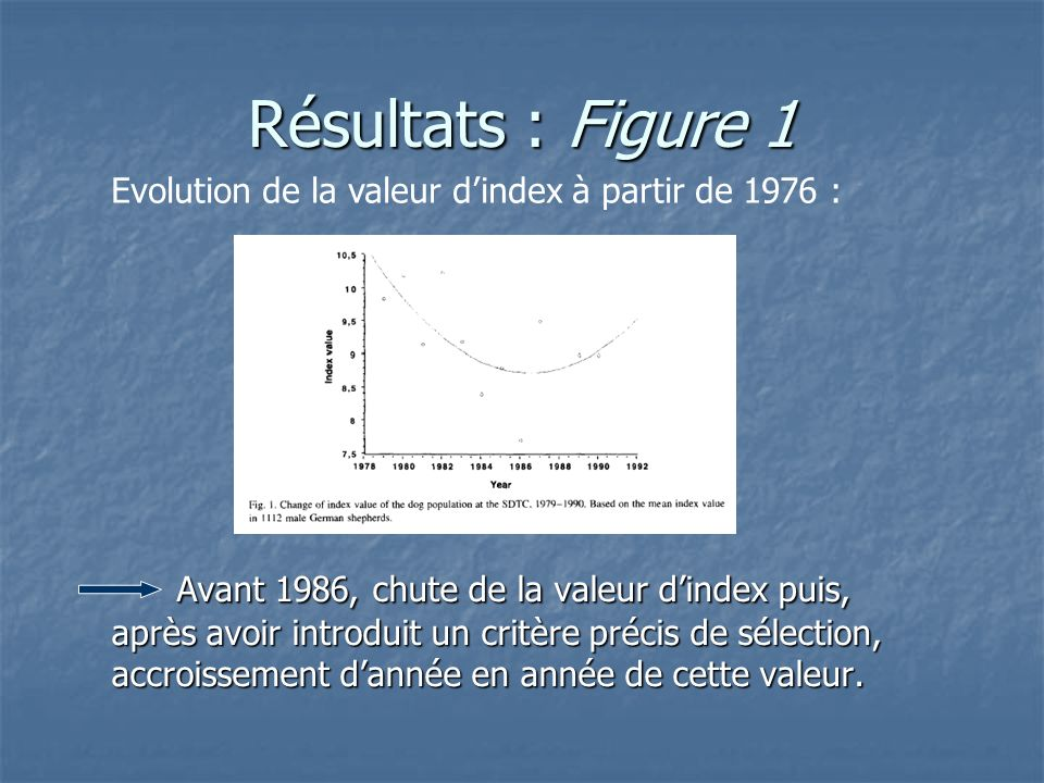 Résultats : Figure 1 Evolution de la valeur d'index à partir de 1976 :