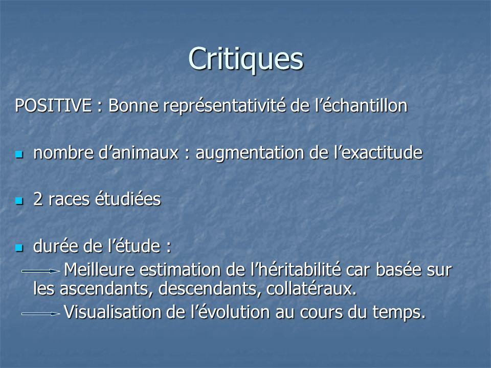 Critiques POSITIVE : Bonne représentativité de l'échantillon
