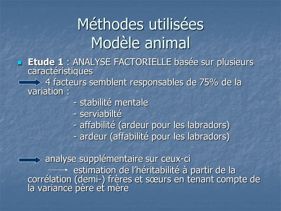 Méthodes utilisées Modèle animal