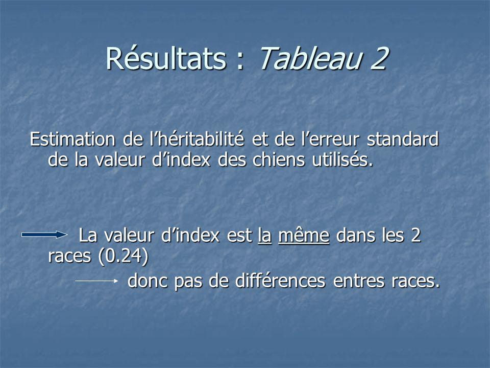 Résultats : Tableau 2 Estimation de l'héritabilité et de l'erreur standard de la valeur d'index des chiens utilisés.