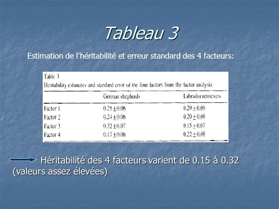 Tableau 3 Estimation de l'héritabilité et erreur standard des 4 facteurs: Héritabilité des 4 facteurs varient de 0.15 à 0.32 (valeurs assez élevées)