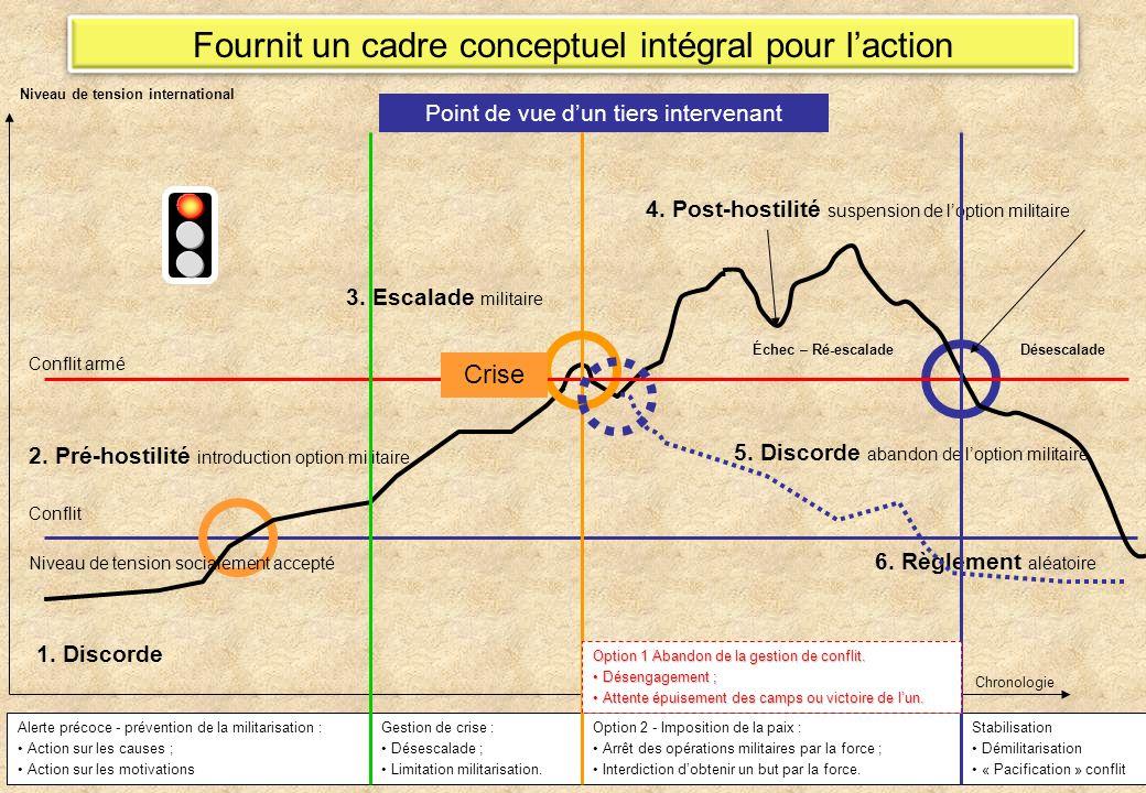 Fournit un cadre conceptuel intégral pour l'action
