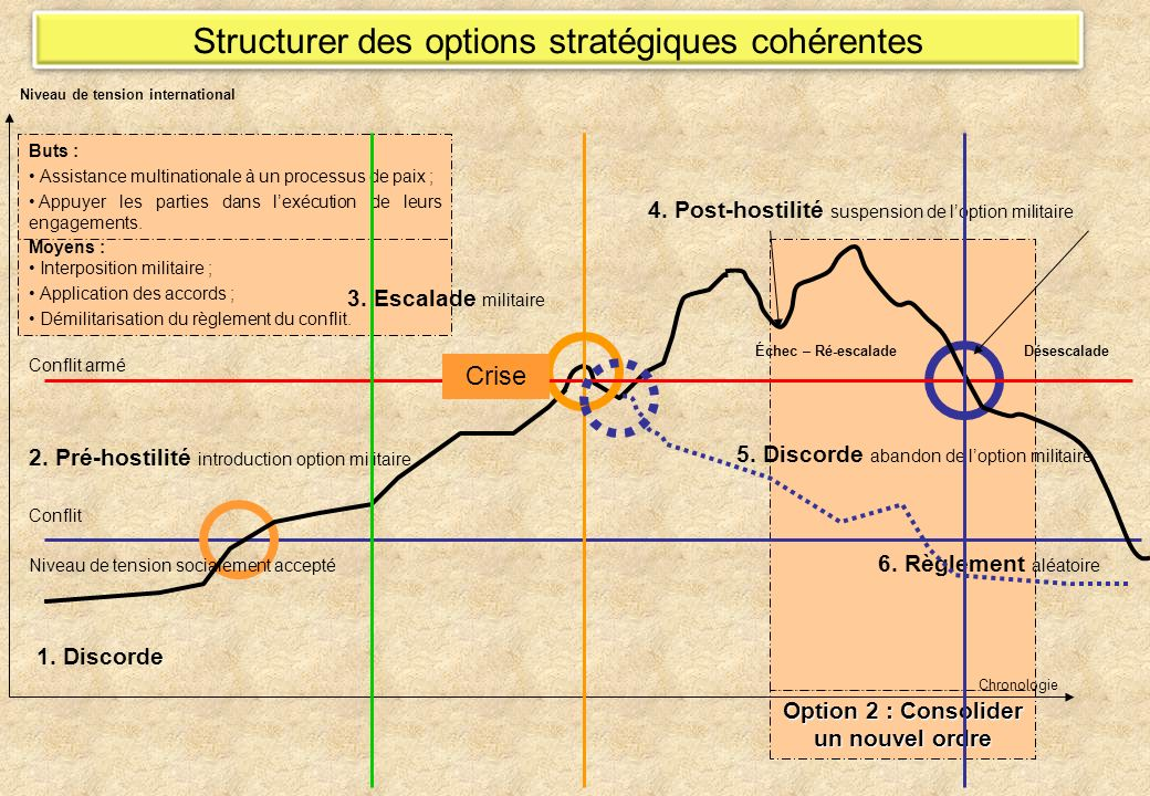 Option 2 : Consolider un nouvel ordre