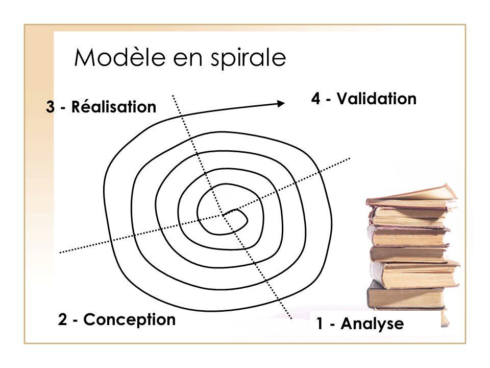 Modèle en spirale 4 - Validation 3 - Réalisation 2 - Conception