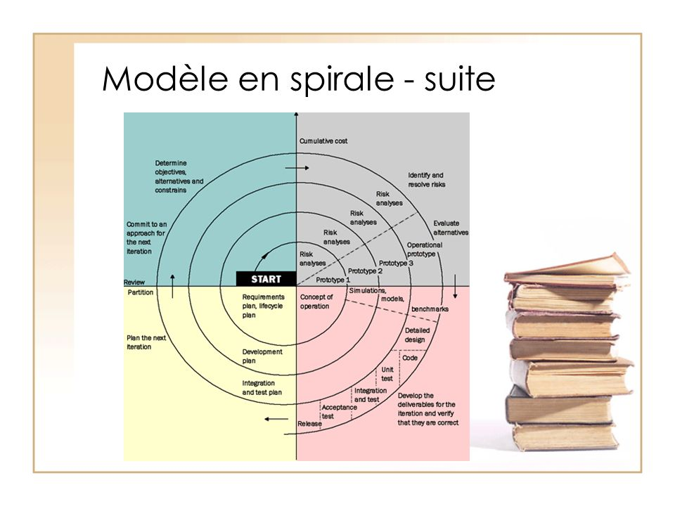 Modèle en spirale - suite