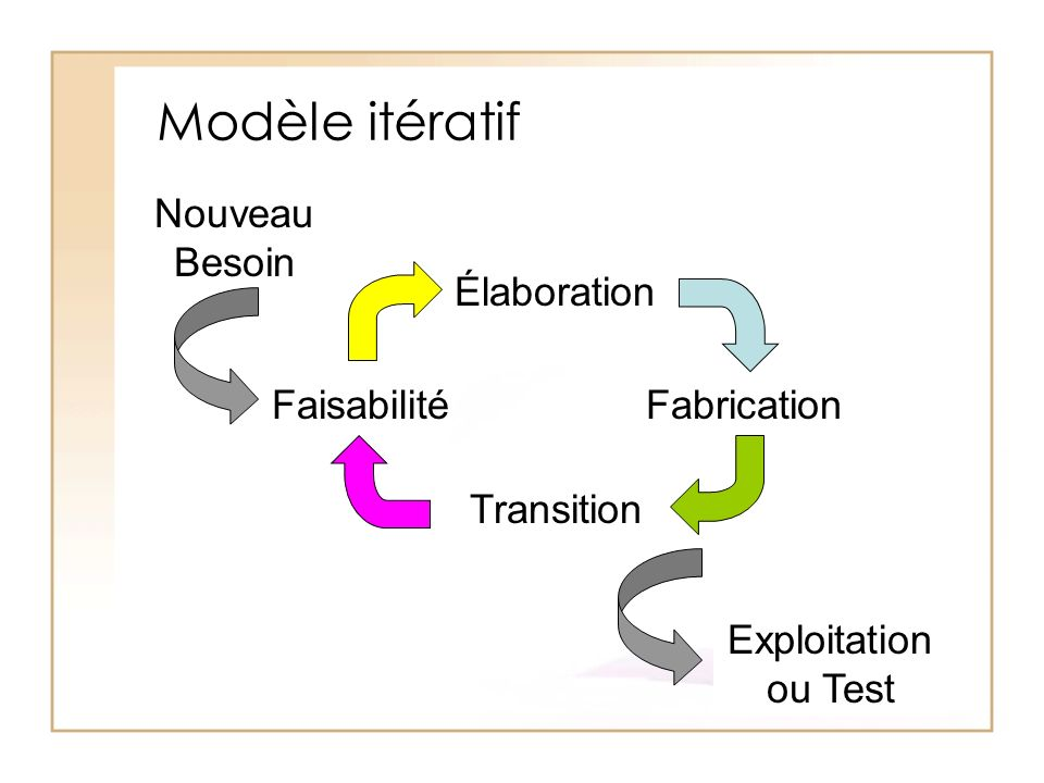 Modèle itératif Nouveau Besoin Élaboration Faisabilité Fabrication