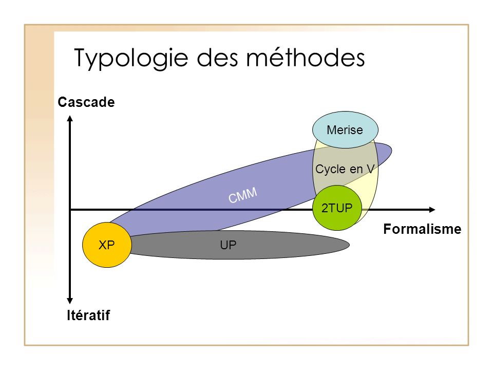 Typologie des méthodes