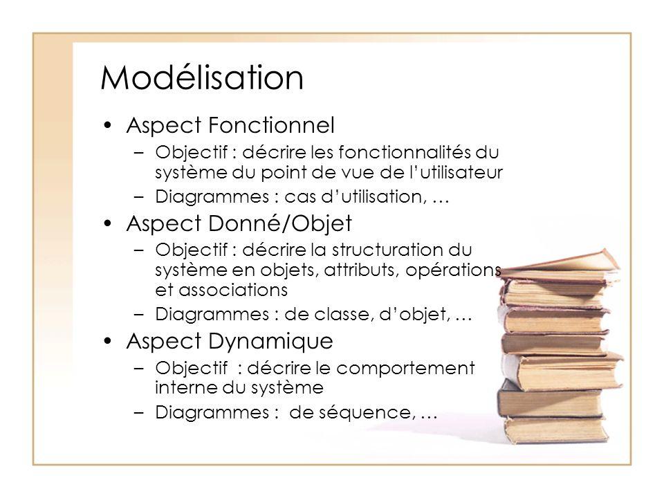Modélisation Aspect Fonctionnel Aspect Donné/Objet Aspect Dynamique