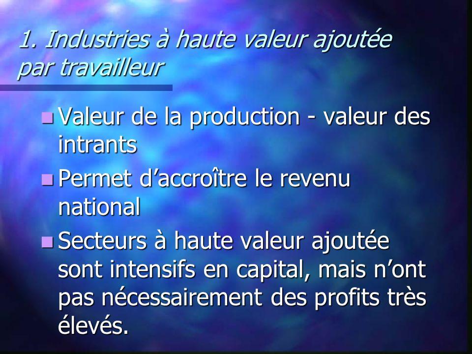 1. Industries à haute valeur ajoutée par travailleur