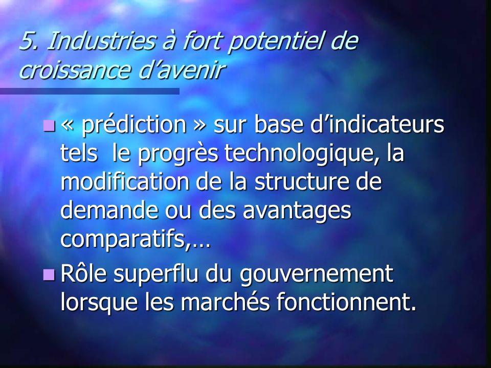 5. Industries à fort potentiel de croissance d'avenir