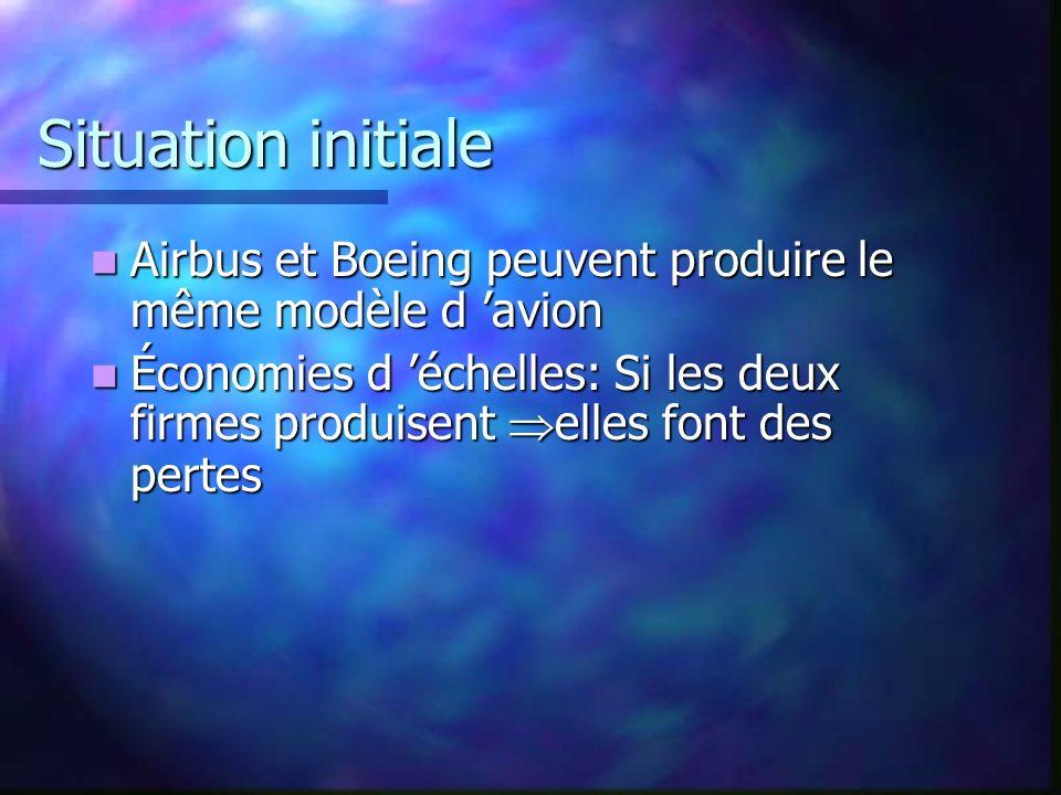 Situation initiale Airbus et Boeing peuvent produire le même modèle d 'avion.