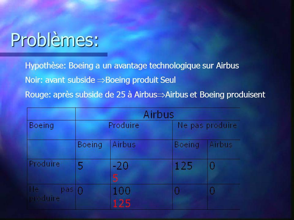 Problèmes: Hypothèse: Boeing a un avantage technologique sur Airbus