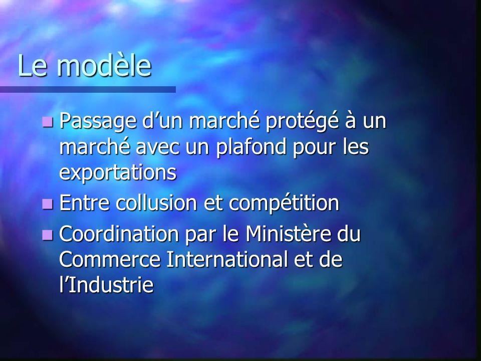 Le modèle Passage d'un marché protégé à un marché avec un plafond pour les exportations. Entre collusion et compétition.