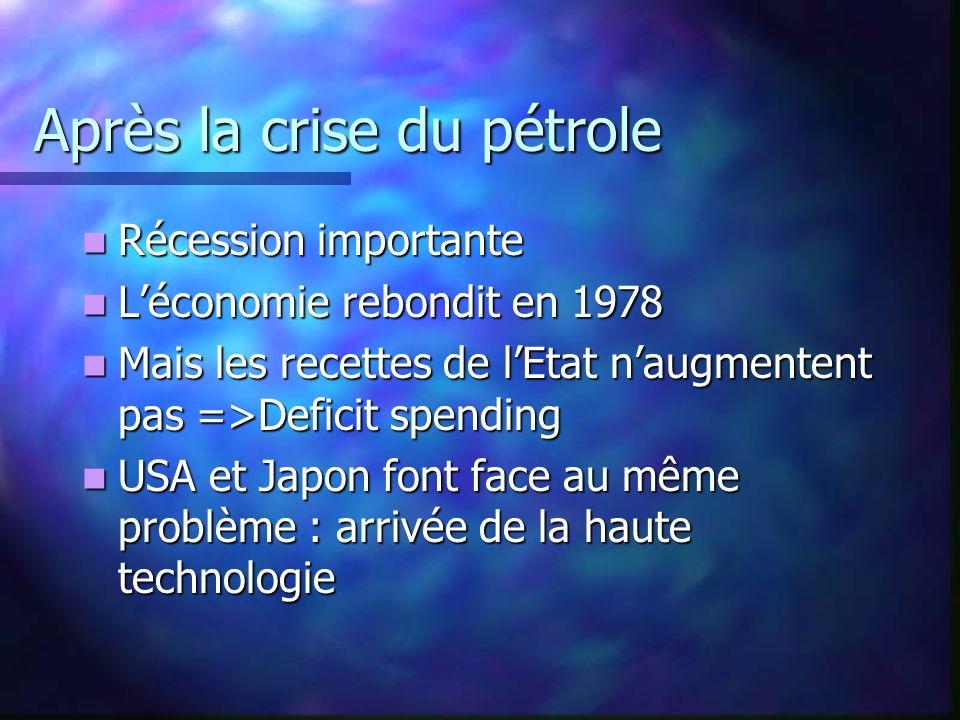 Après la crise du pétrole