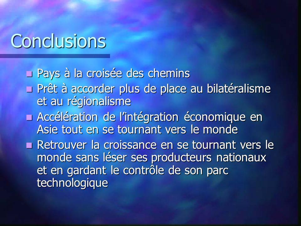 Conclusions Pays à la croisée des chemins