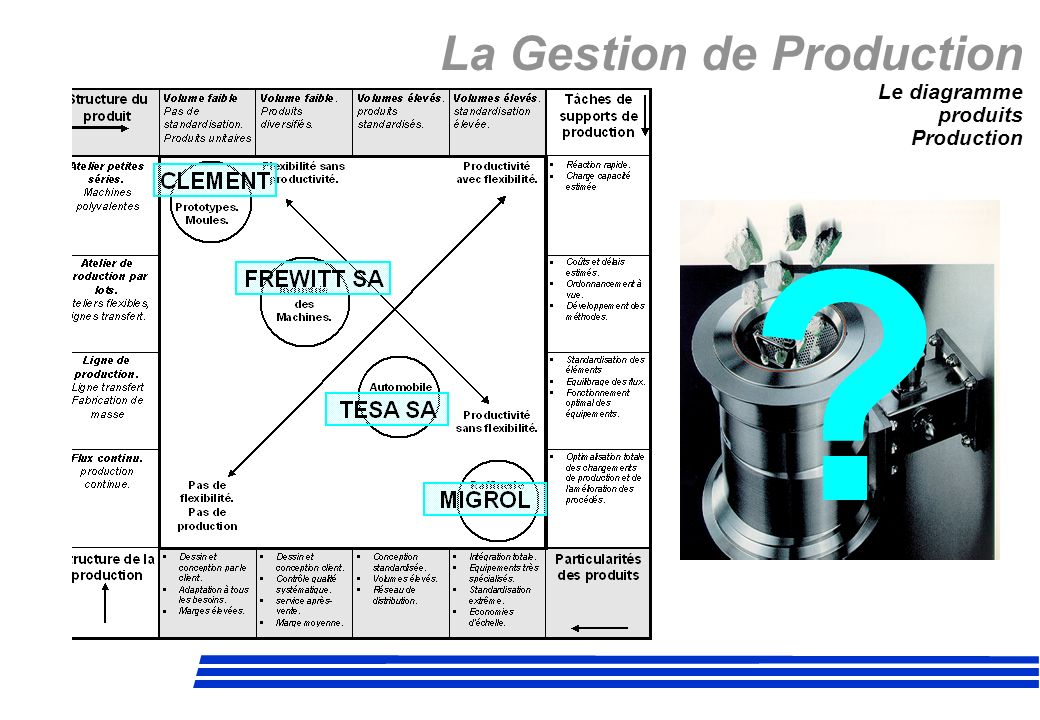 La Gestion de Production Le diagramme produits Production