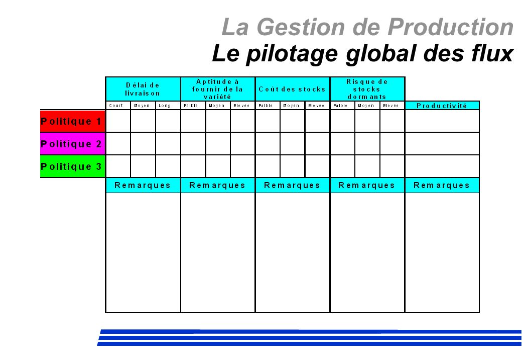 La Gestion de Production Le pilotage global des flux