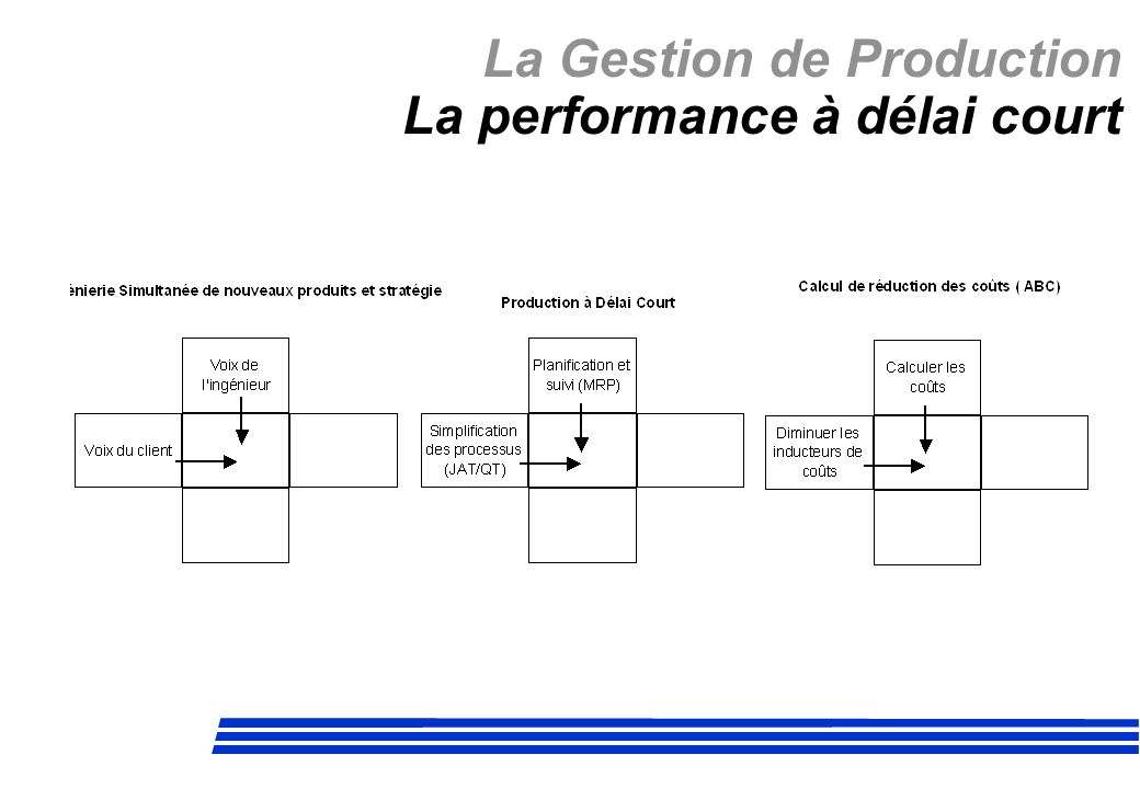La Gestion de Production La performance à délai court