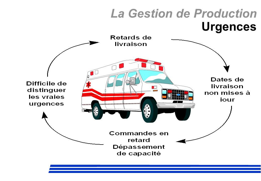 La Gestion de Production Urgences