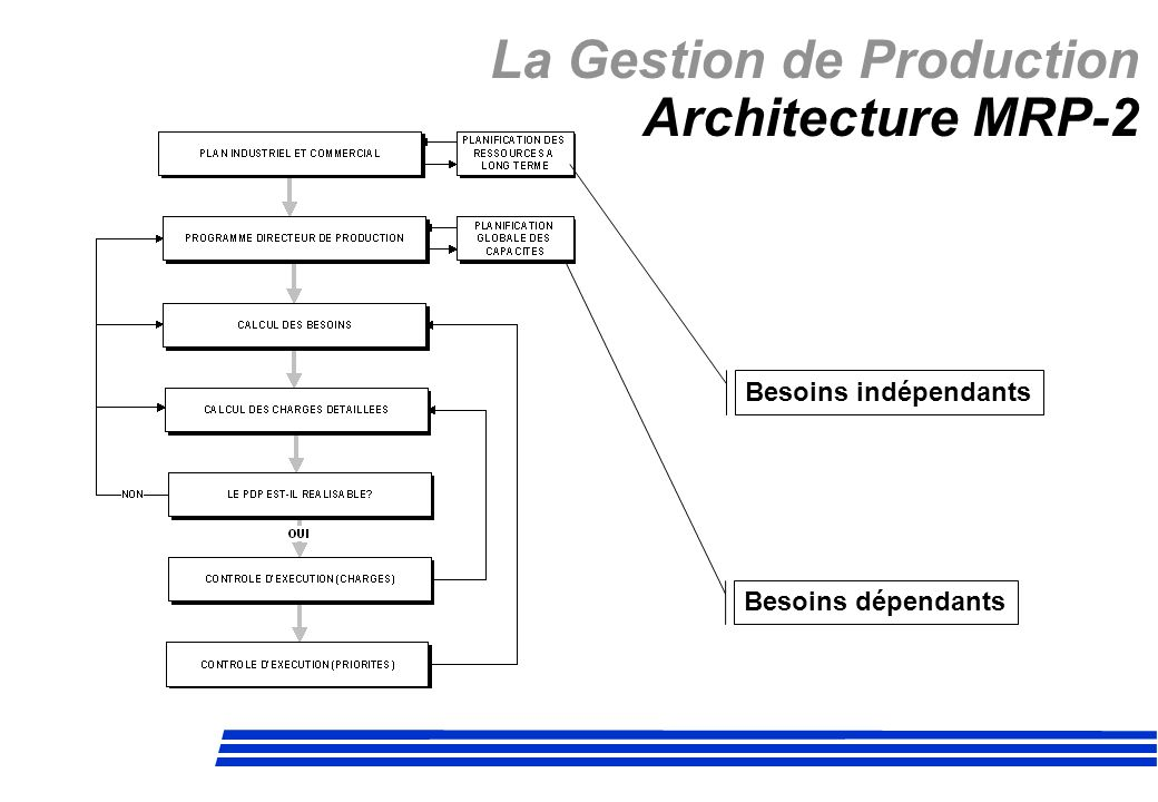 La Gestion de Production Architecture MRP-2
