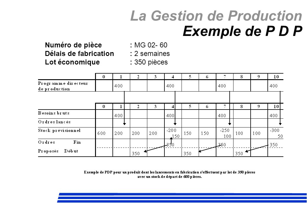 La Gestion de Production Exemple de P D P