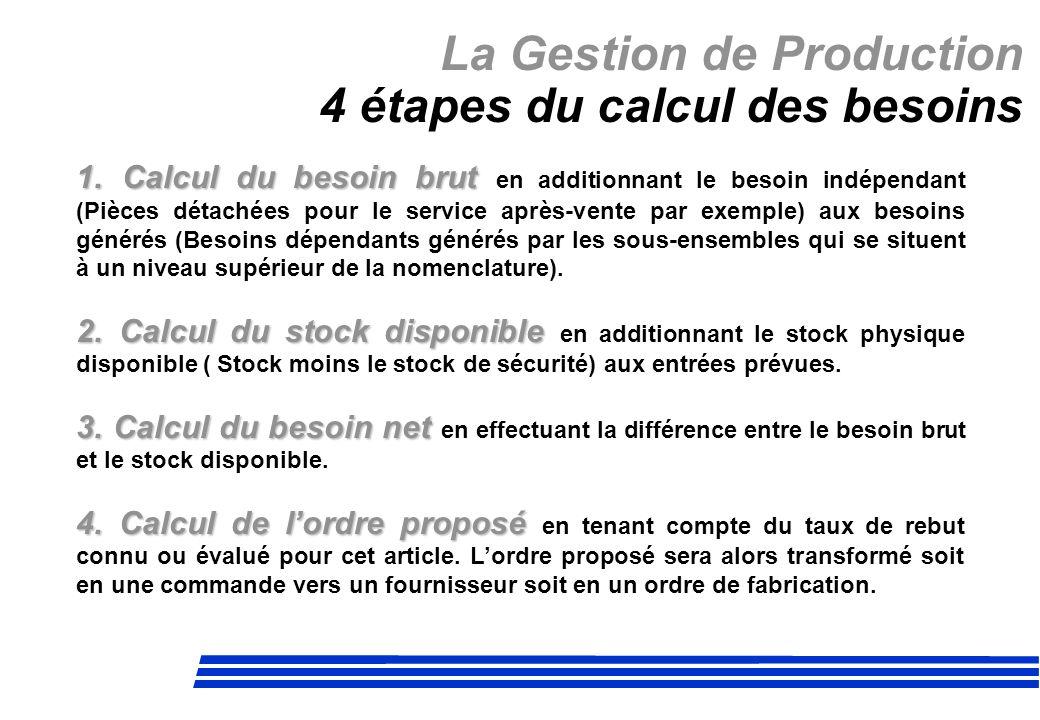 La Gestion de Production 4 étapes du calcul des besoins