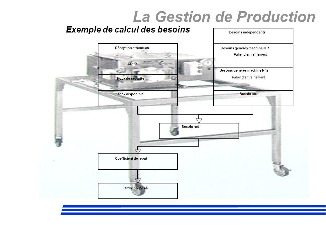 La Gestion de Production Exemple de calcul des besoins