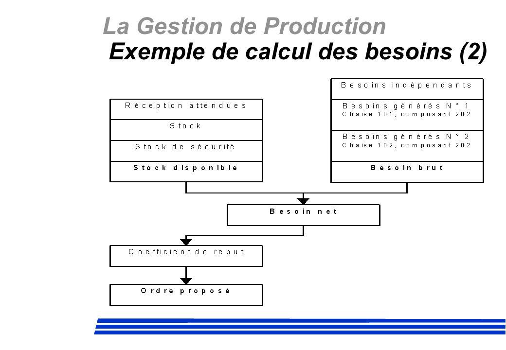 La Gestion de Production Exemple de calcul des besoins (2)