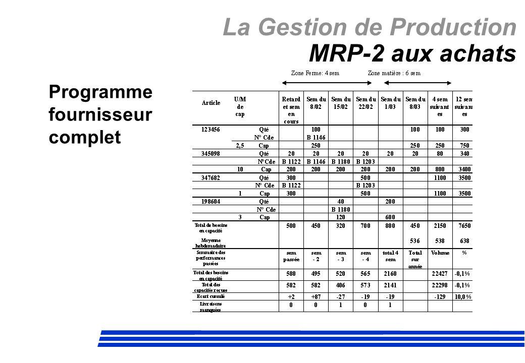 La Gestion de Production MRP-2 aux achats