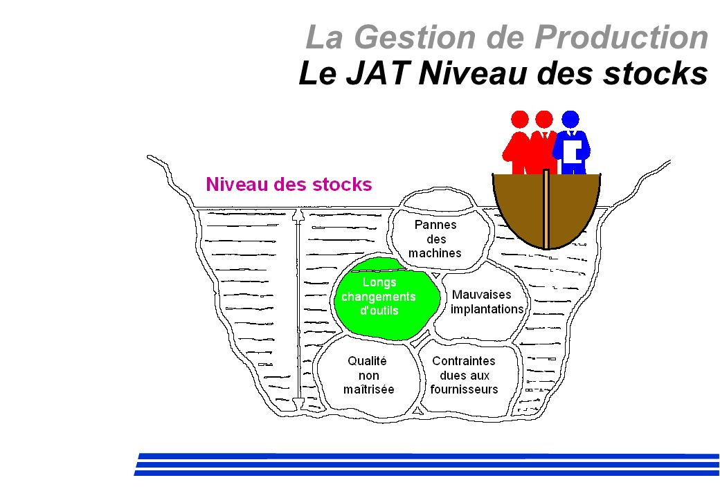La Gestion de Production Le JAT Niveau des stocks